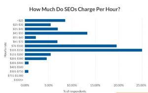 cuánto cuesta el posicionamiento SEO por horas